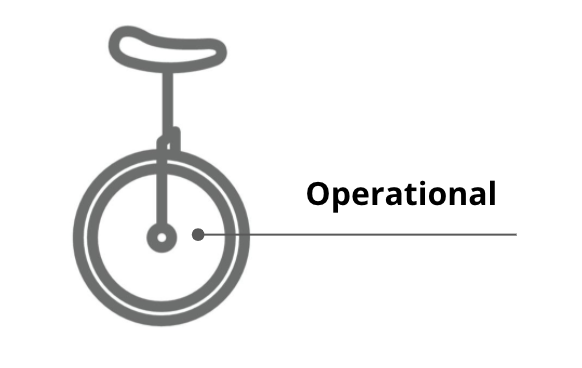 Operational Unicycle